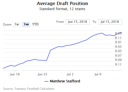 Fantasy Football ADP for Matthew  Stafford